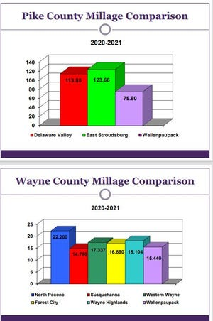 School tax rates are compared in Wayne and Pike Counties, Pa. / WASD graphic