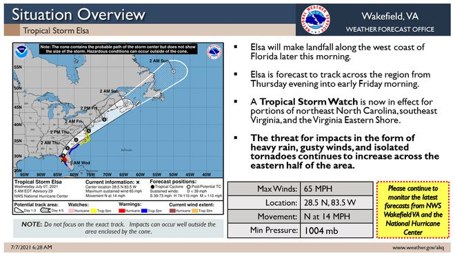 The National Weather Service's Wakefield, Virginia, office still tracks Elsa slicing through FloridaWednesday morning — about 60 miles west of Tampa as of 5a.m. — forecast to track across the region from Thursday into early Friday morning.