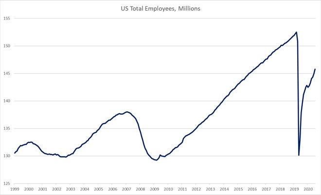 A look at total U.S. employees, in millions