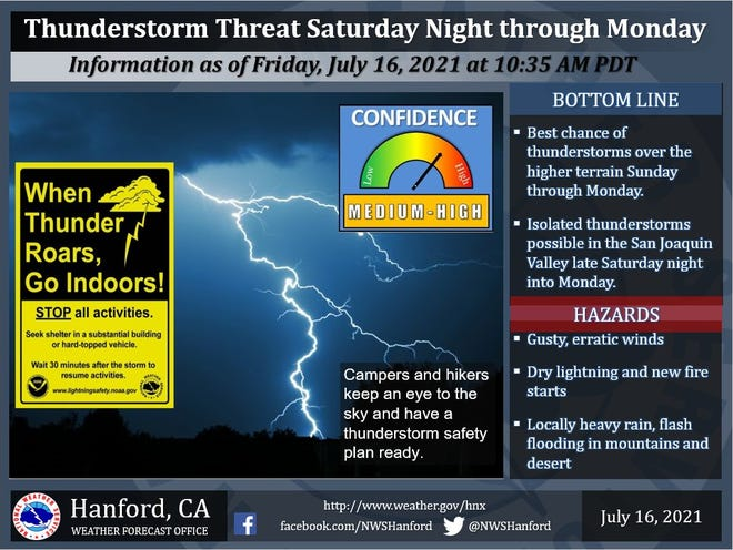 Taft could see a thunderstorm Sunday or Monday