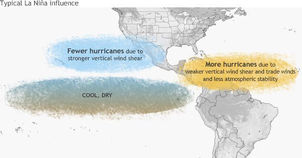 La Nina tends to increase hurricane activity in the Atlantic and decrease it in the Pacific.
