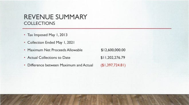 A snapshot of the recent Hampton County Local Option Capital Projects Sales Tax results, according to county officials.