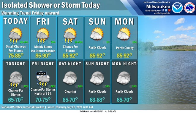 There are small chances for rain on Thursday and Thursday night in southern Wisconsin, but forecasters say rain won't impact the Bucks celebration in downtown Milwaukee.