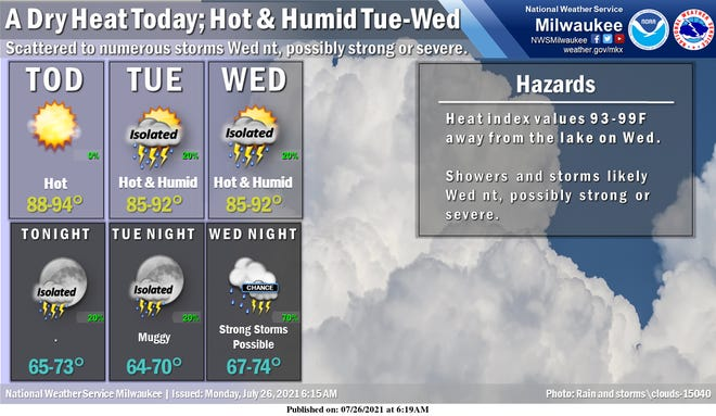 Some nasty hot, humid weather is on tap for the next couple of days in southern Wisconsin.