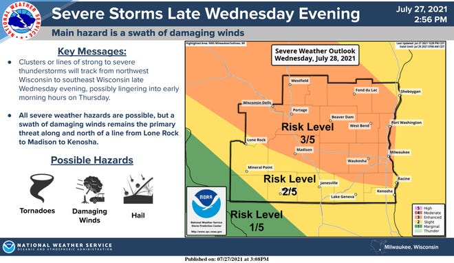 Severe thunderstorms are forecast to move across southern Wisconsin by Wednesday evening.