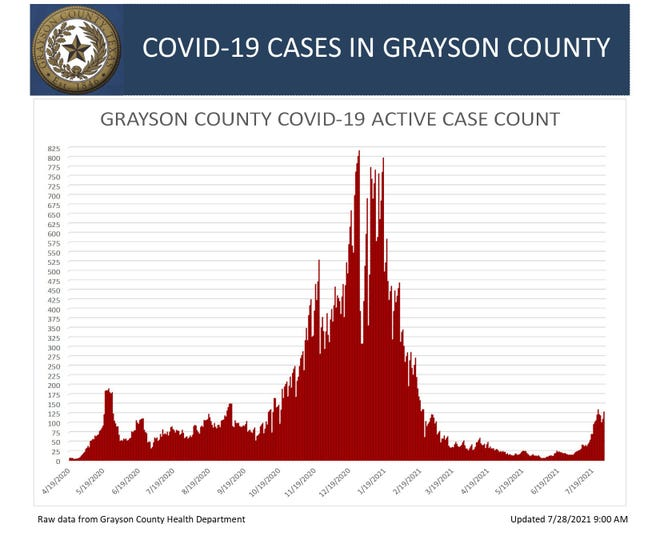 Grayson County's COVID-19 graph for Tuesday.