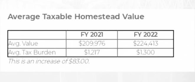 The average homeowner in Bastrop could see an $83 increase to their property tax bill next year.
