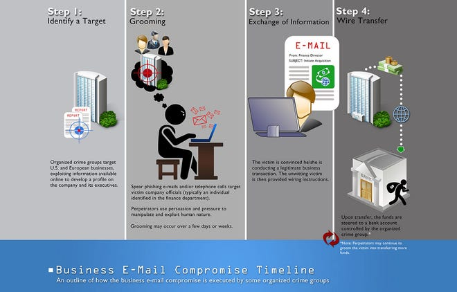 Business email compromise example.