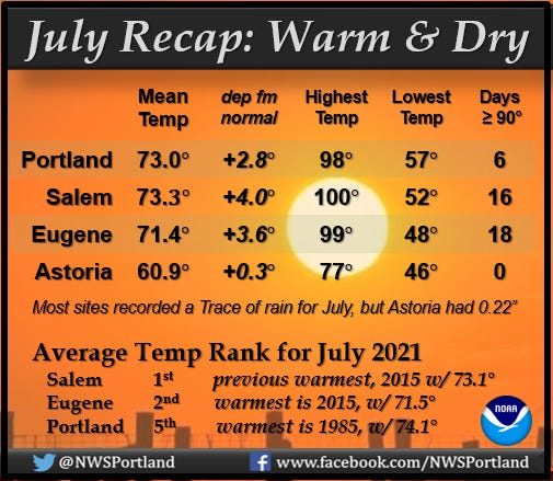 A breakdown of hot conditions during July across northwest Oregon.