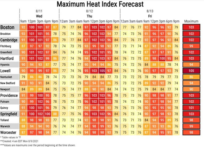 The National Weather Service expects the heat index to reach 103 degrees in Providence on Thursday.
