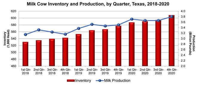 Annual Dairy Review - Texas