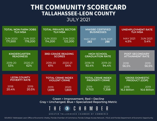 Community Score Card results for July 2021