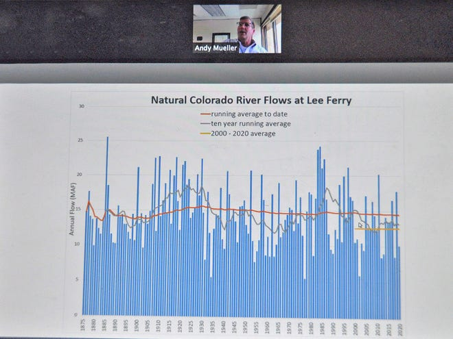 Colorado River Conservation District General Manager Andrew Mueller displays a graphic during a recent webinar showing how Colorado River flows have changed over the years. The ten-year running average could decline enough to fall below river compact obligations by the end of the year, he and others say.