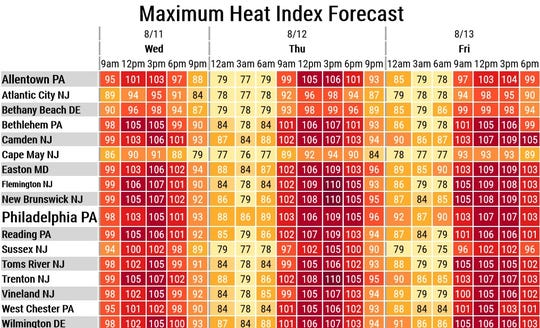 Heat index values will reach as high as 107 degrees and potentially up to 110 degrees for many areas across the state through Thursday.