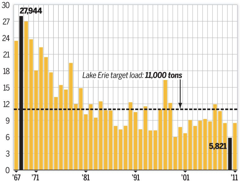 Chart:Phosphorus numbers plummet, algae blooms explode