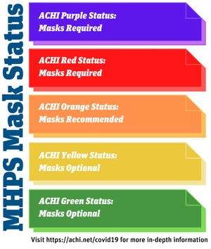 Mountain Home Public Schools will follow a color coded system for wearing masks in its new updated mask policy. The school district is currently listed as red according to the Arkansas Center for Health Improvement's COVID-19 school district map.