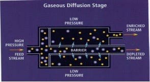 The gaseous diffusion model