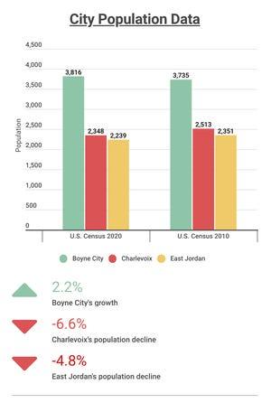 Charlevoix county city data, U.S. Census Bureau 2020