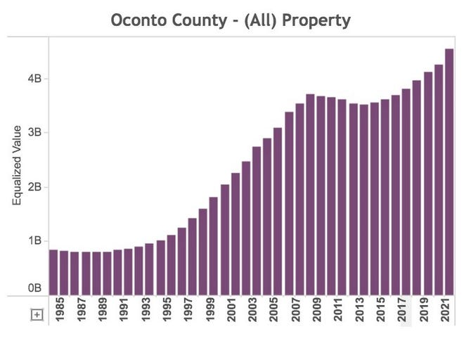 This graph shows the total equalized value of Oconto County property since 1985.