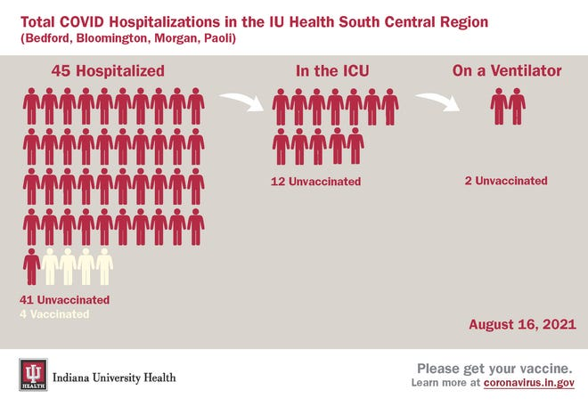 More than 90% of COVID-19 patients in the south-central Indiana region of Indiana University Health are unvaccinated.