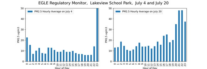 Professional government-operated air quality monitors showed the increase in particles in the air during Fourth of July fireworks and when the wild fire plume moved through West Michigan.