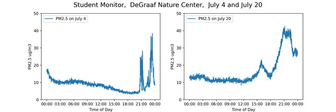 The student air quality monitors showed increased particles in the air during Fourth of July fireworks and when the wild fire plume moved through West Michigan, a similar pattern to that shown by the professional government monitors.