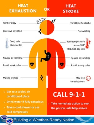 Temperatures will reach the lower 90s on Wednesday with heat indices near 100.
