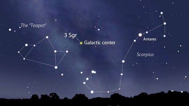 At this time of year, a hazy band of light stretches from the constellation Cassiopeia, in the northern sky, through the Summer Triangle down to the southern sky, to the right of the constellation, Sagittarius.