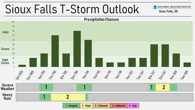 Sioux Falls thunderstorm outlook for Wednesday afternoon through Sunday morning.