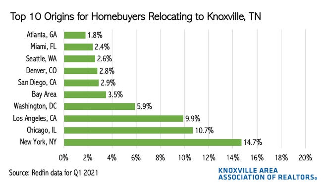 The Knoxville Area Association of Realtors collected data that tell us where new Knoxville residents are moving from. According to Redfin, the highest percentage in the first quarter of 2021 came from New York City, about 14.7% of the people who moved to Knoxville.