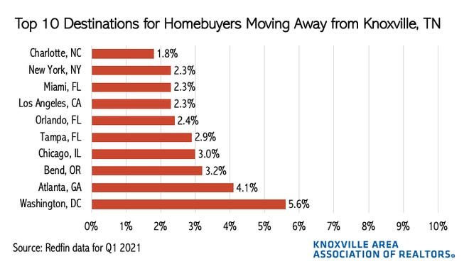 The Knoxville Area Association of Realtors collected data on where people are moving when they leave Knoxville. According to data from Redfin, the highest percentage moved to Washington, followed by Atlanta. These figures are from the first quarter of 2021.