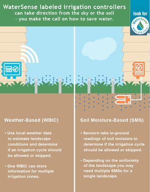 A graphic describing smart irrigation controllers.