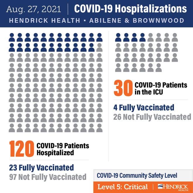 COVID hospitalizations