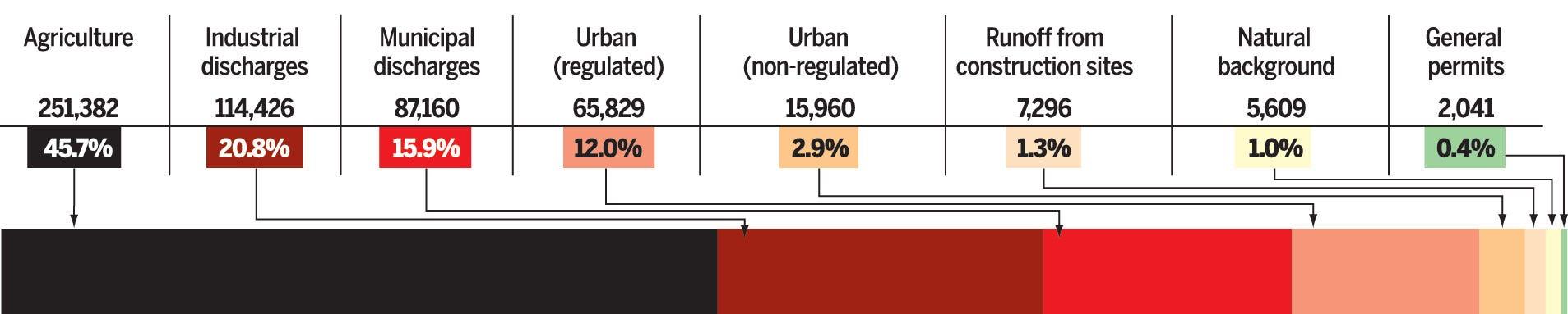 Chart: Phosphorus off the farms