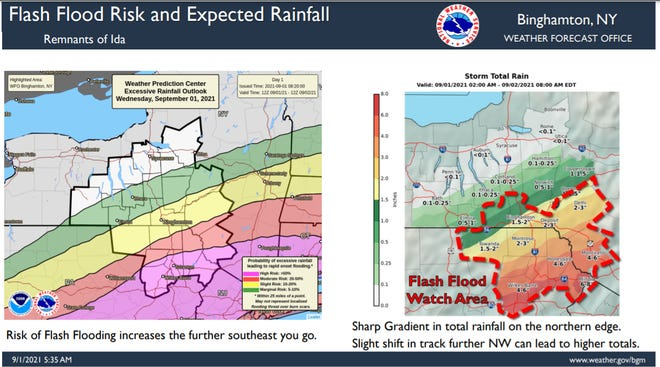 This NWS graphic shows the Flash Flood Risk and Expected Rainfall.