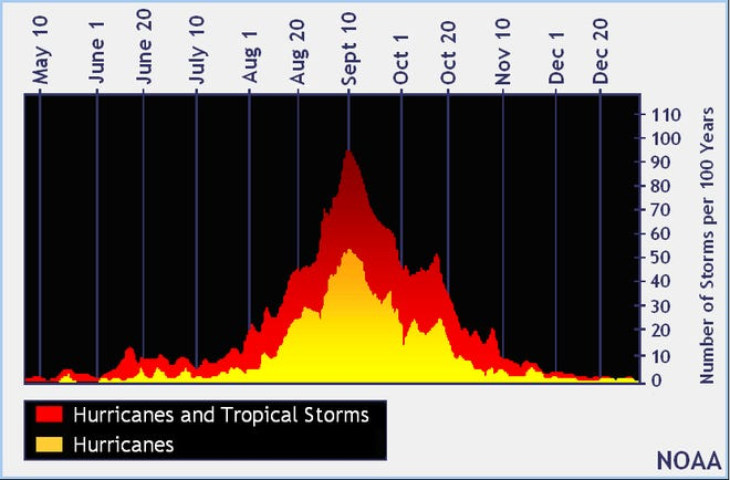 As we approach the peak of hurricane season, any decent-sized storm in the Atlantic can bring uneasy memories.