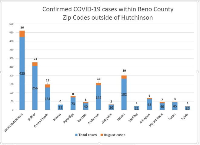 This graphic shows the number of confirmed COVID-19 cases within each zip code in the county, outside of Hutchinson, as well as the number of new cases in each community during August.