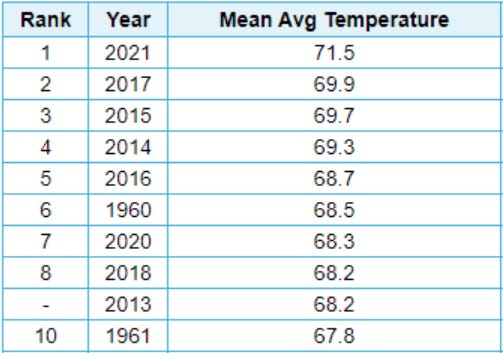 Teh top 10 warmest summers (June through August) for Mt. Shasta City.