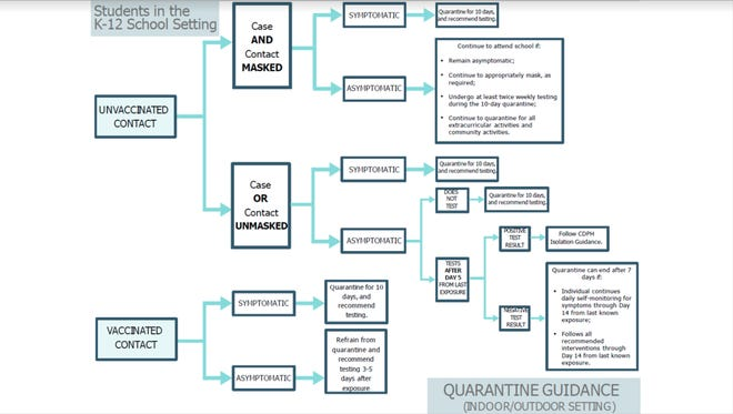 This flowchart from the Siskiyou County Public Health Department is what the Siskiyou Union High School District uses to determine who is quarantined.