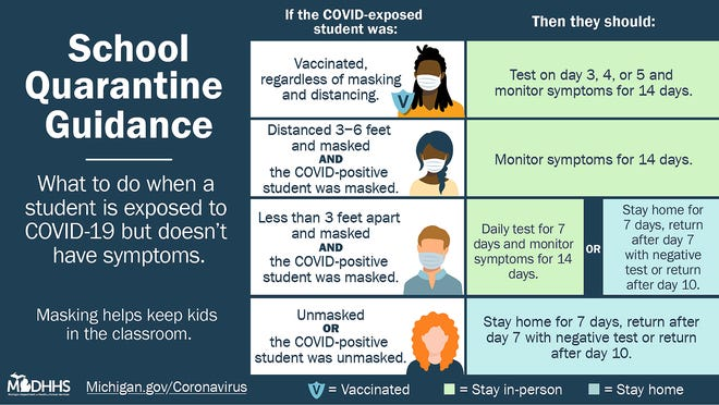 A look at school quarantine guidance as suggested by the Michigan Department of Health and Human Services.