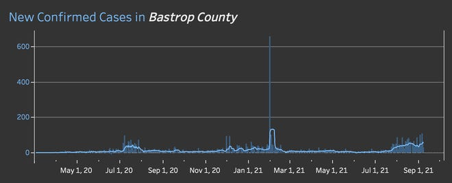New confirmed cases of COVID-19 in Bastrop County by date.
