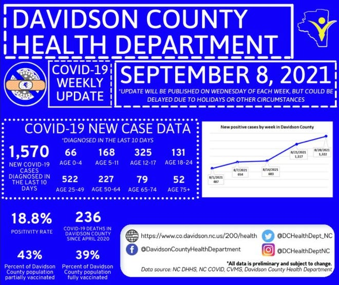 Data from the Davidson County Health Department shows an increase in positive COVID-19 cases, the number of deaths due to the virus and other data.