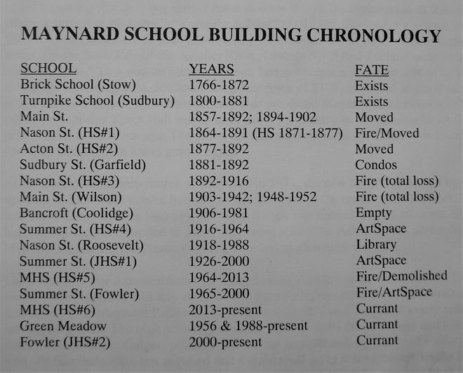 Table showing list of schools, their years extant, their fates.