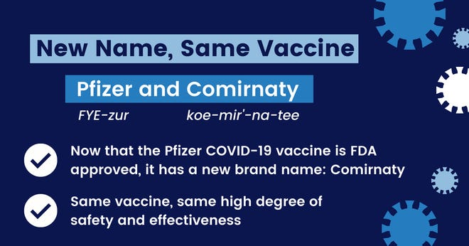 Summit County Public Health is fighting unfounded rumors on social media that FDA approval and a new name for Pfizer's COVID-19 vaccine mean anything new for the vaccine's formula.