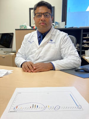 Dr. Ravindra Kolhe, director of the Georgia Esoteric and Molecular Laboratory at Medical College of Georgia at Augusta University, with a bar chart showing the number of different sequences of the virus that causes COVID-19. The group circled on the left is all of the new strains of the Delta variant, most of which cropped up in the last month.