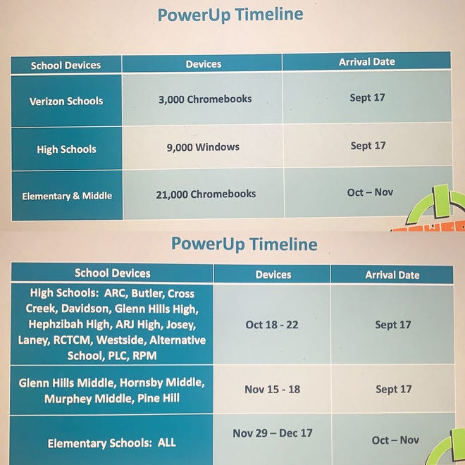 The RIchmond County School District shared a timeline for its 1:1 technology initiative during its meeting Sept. 14.