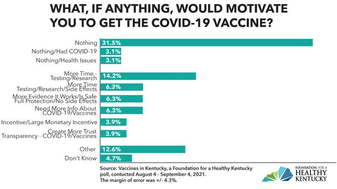 Motivation for getting vaccines