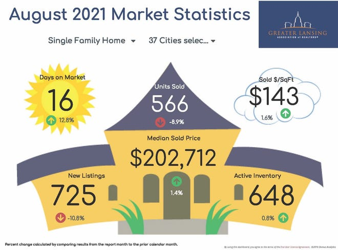 Housing statistics for the Lansing area in August 2021