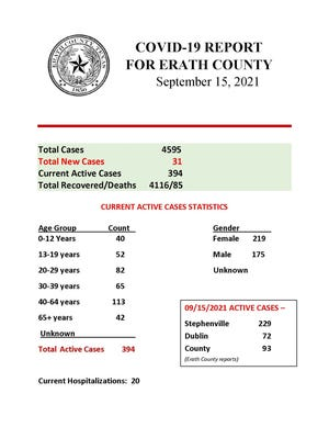 Erath County Emergency Management COVID-19 Report for Sept. 15.