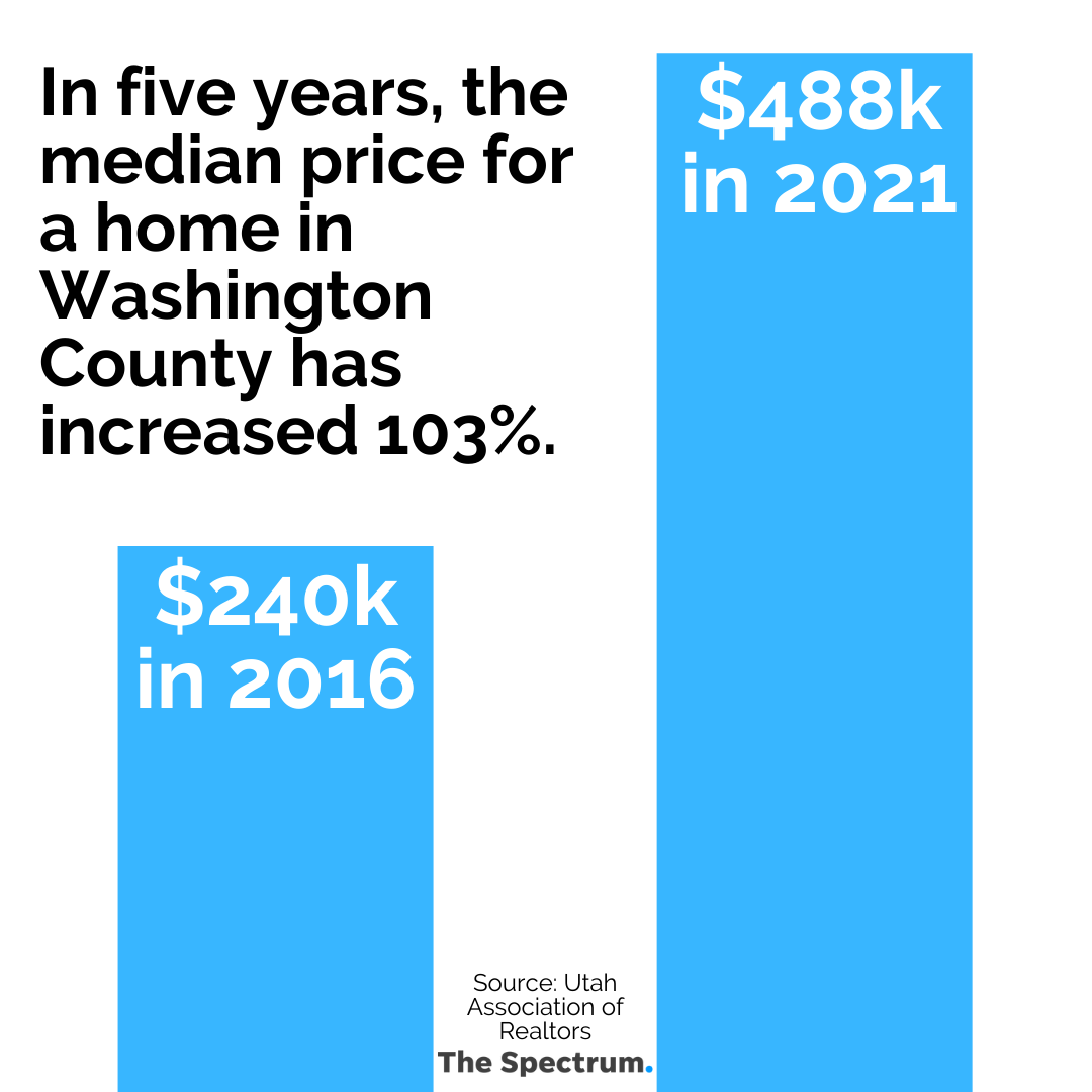 The median housing price in Washington County rose by 103% in the last five years.
